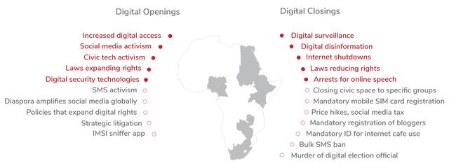 digital rights africa