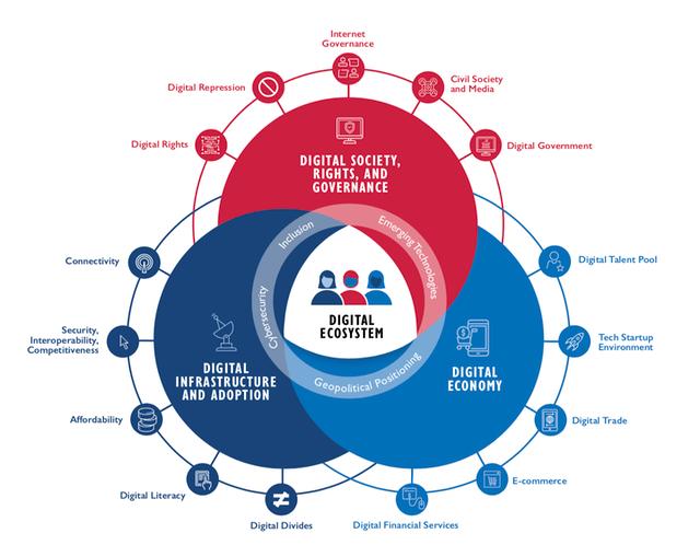 usaid digital ecosystem framework
