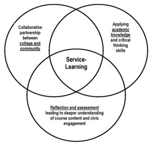 Service and Online Learning | IDDblog: Instructional