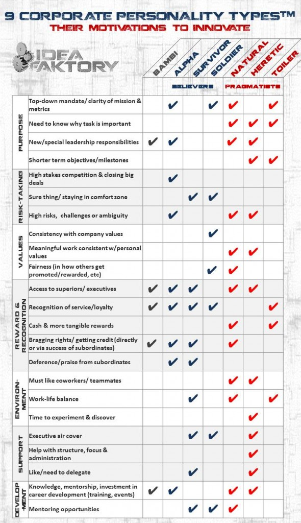 9-corp-personality-types-motivations-gray-590x1024[1]
