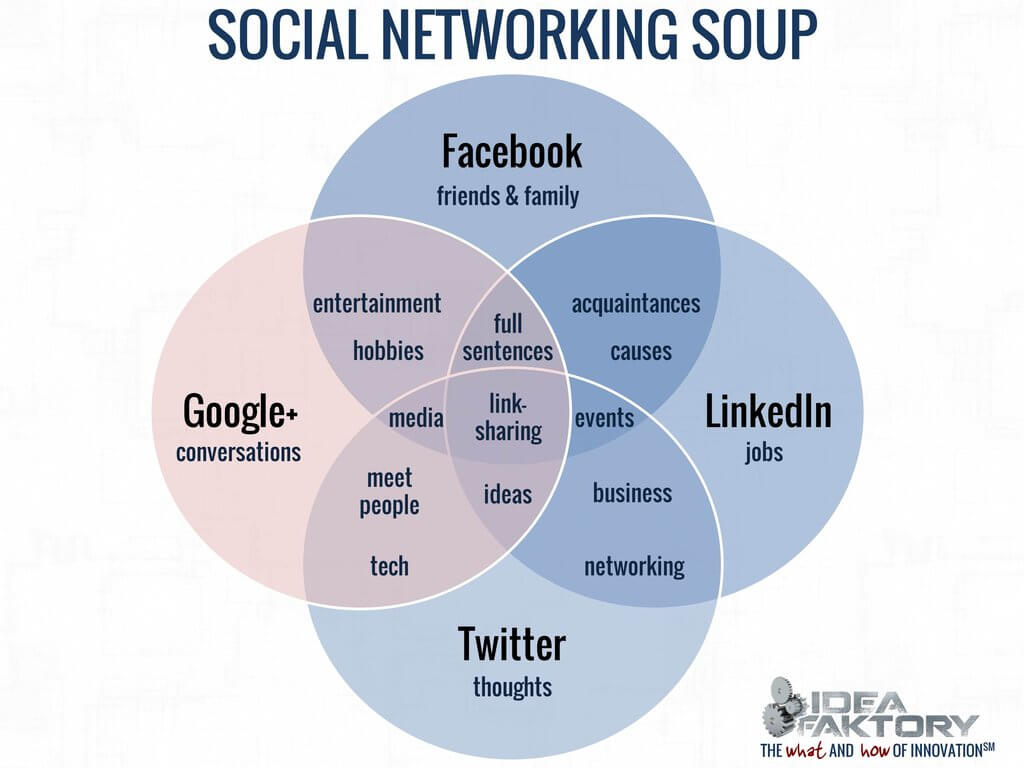 social networking soup v3 ideafaktory