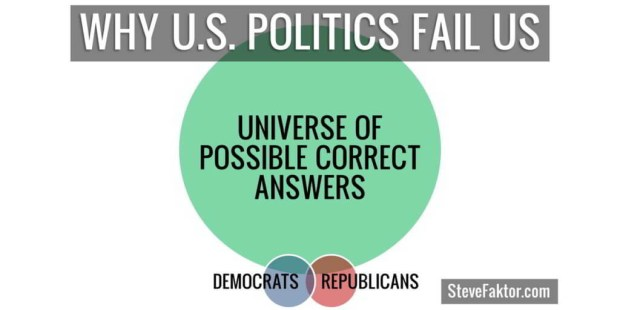 venn why politics don't work web