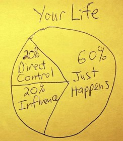 universal success formula control life - ideafaktory.com - steve faktor