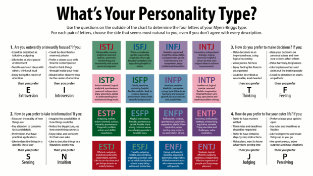 16 personality test for jobs by myer briggs: infj