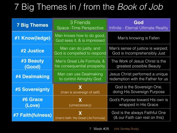 Book of Job, Raz, Key Charts Dec 2014.007