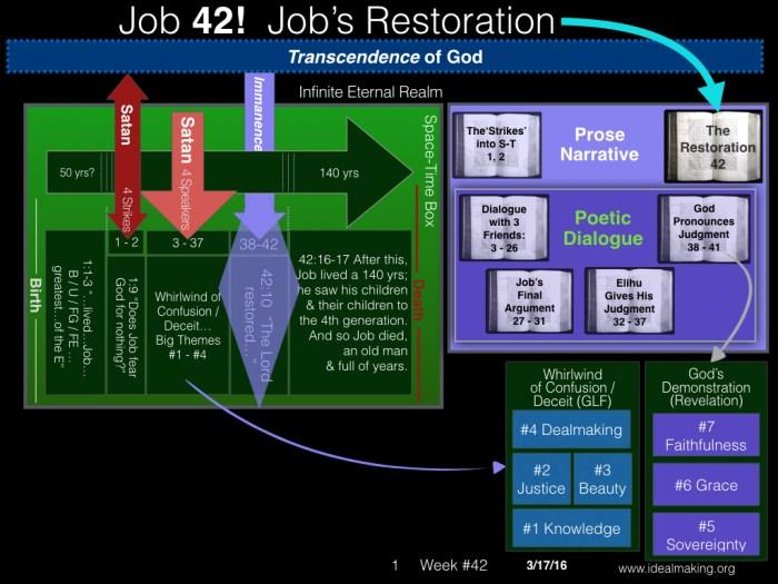 Book of Job, Week #42.001