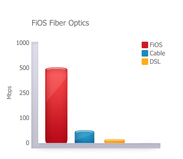 FIOS Fiber Optics compared to FIOS, DSL and Cable
