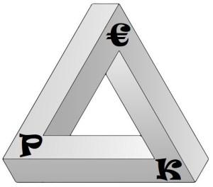 De Magische Driehoek - € - Personeel - Klant