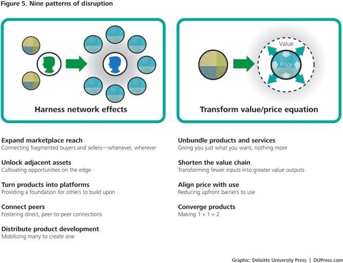 9 patterns of disruption