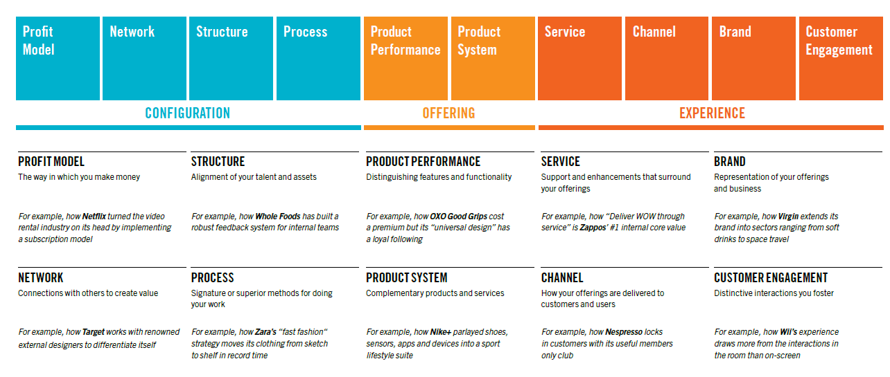 Book Review: The Ten Types of Innovation - Tech-Innovator