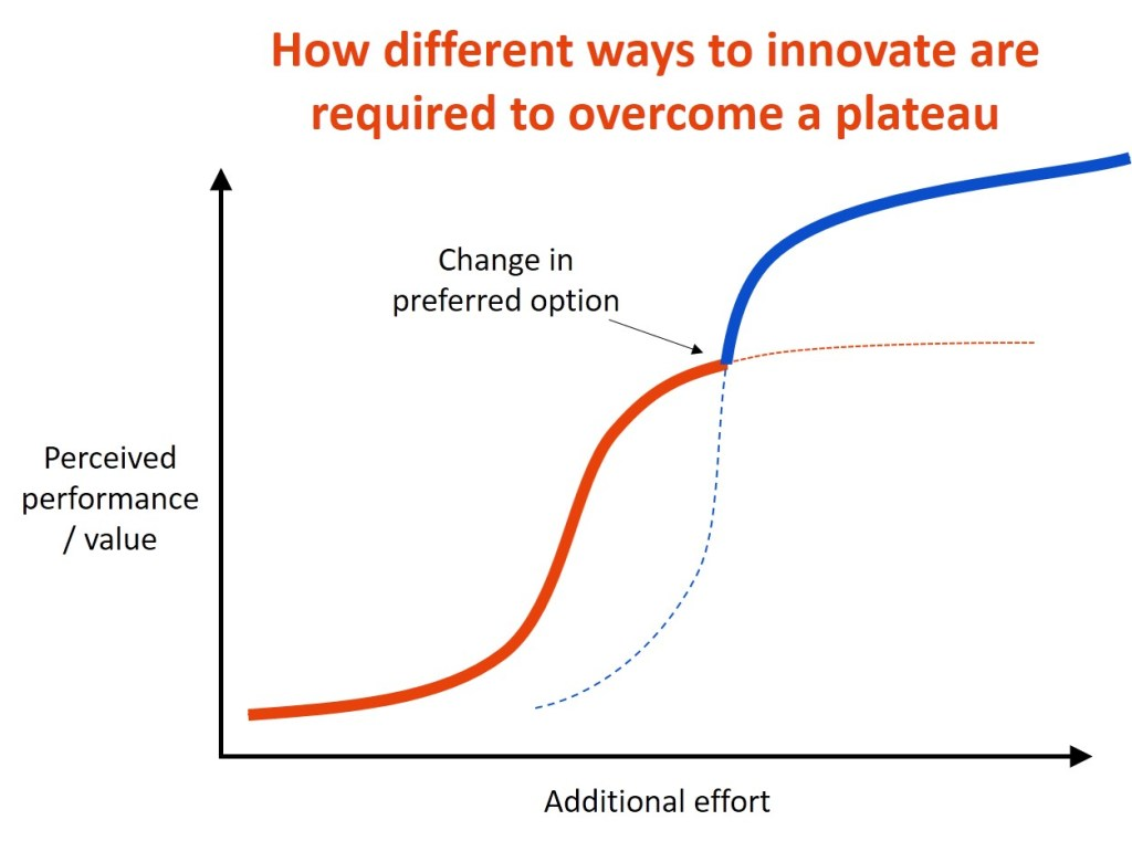 diminishing law of innovation returns two innovations inflection point