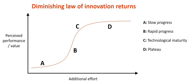 diminishing law of innovation returns