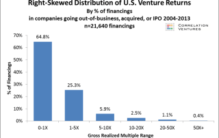 returns on venture backed startups is very low in most cases based on data from Correlation Ventures