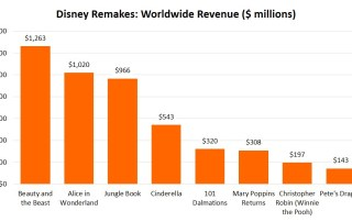 Disney Remakes have been extremely profitable - Calculation: Idea to Value 2019