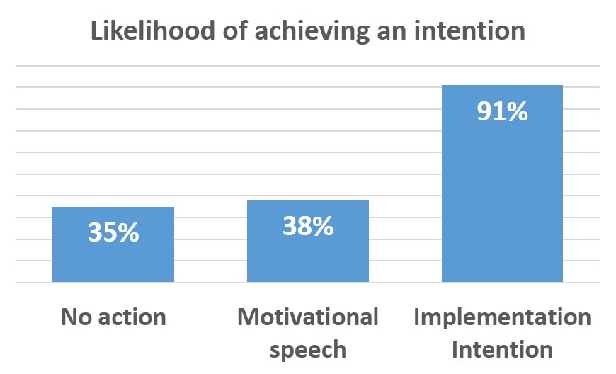 Likelihood of achieving an intention (exercise) - Milne et al 2002