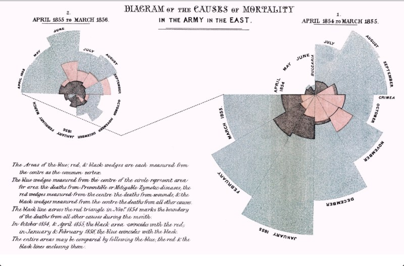 Florence Nightingale produced many of the original infographics