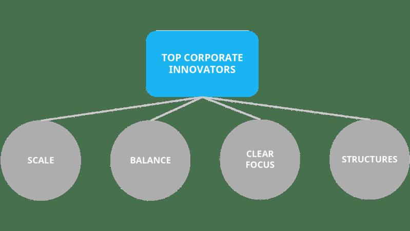 traits of top corporate innovators