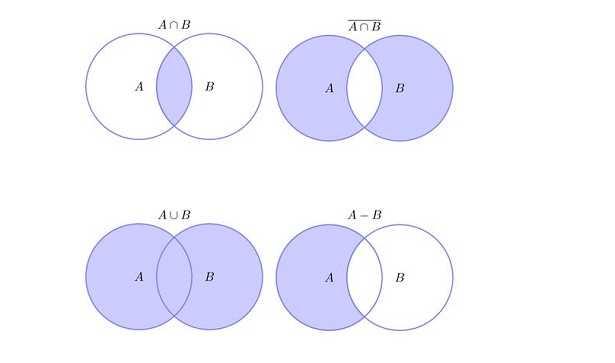 Diagramma Di Venn Esempi Idee Green