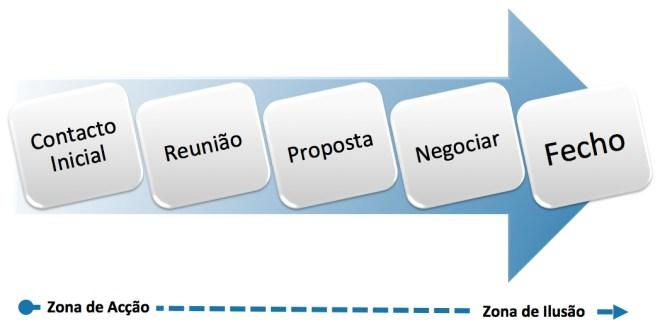 controlo das suas vendas, Processo Comercial