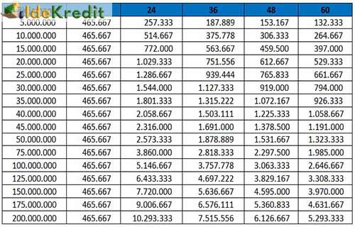 Bank bjb berkomitmen menghadirkan produk, jasa & layanan perbankan terbaik, menjadi bank pilihan utama masyarakat indonesia. Tabel Angsuran Mandiri Syariah 2021 Bunga Tempo Idekredit