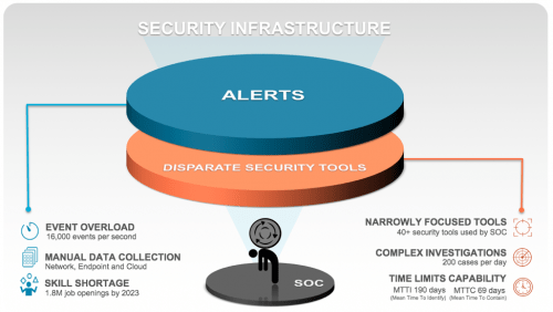 Security Teams Deserve a Better Approach to Detection and Response