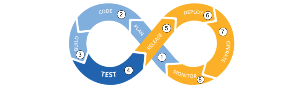 4 Practical Steps for 'Shift Left' Security