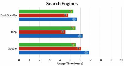 autonomie baterie Safari Chrome Firefox 5