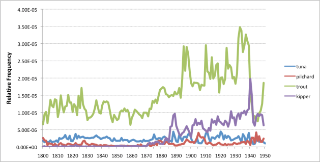timelines of tuna, kippers, pilchards, and trout