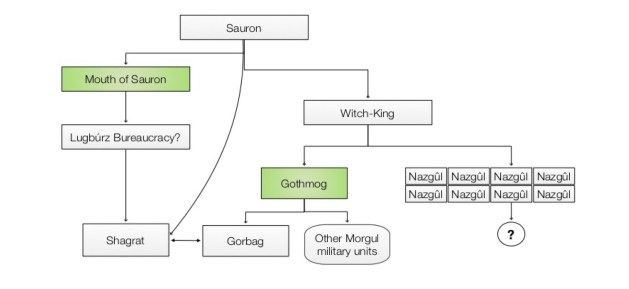organization chart of forces of Mordor