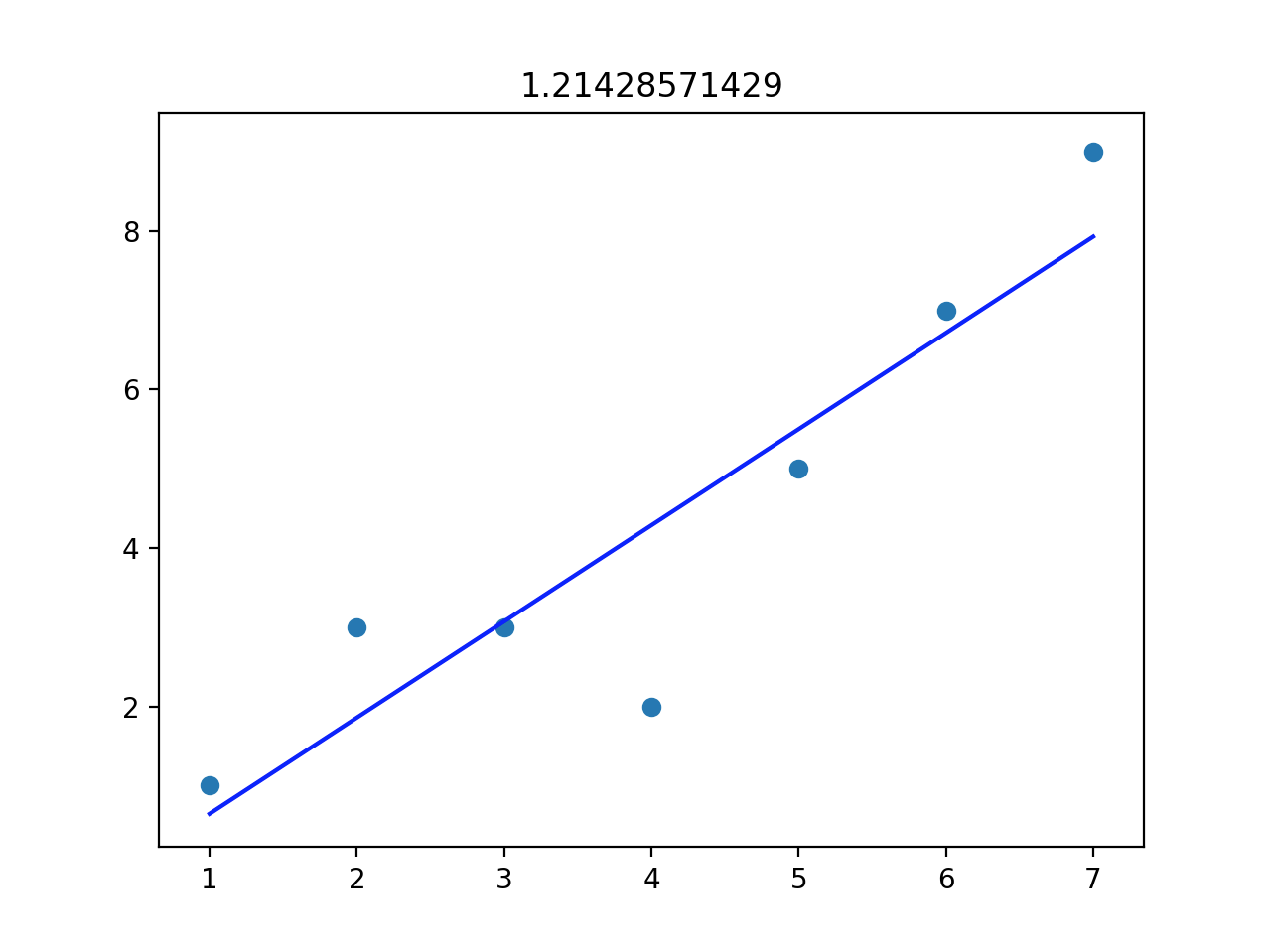 Scatterplot with line