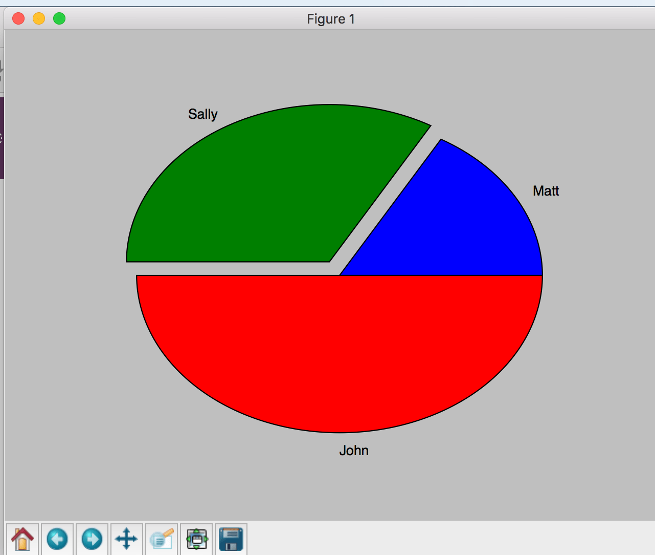 Exploded Pie Chart with 3 values
