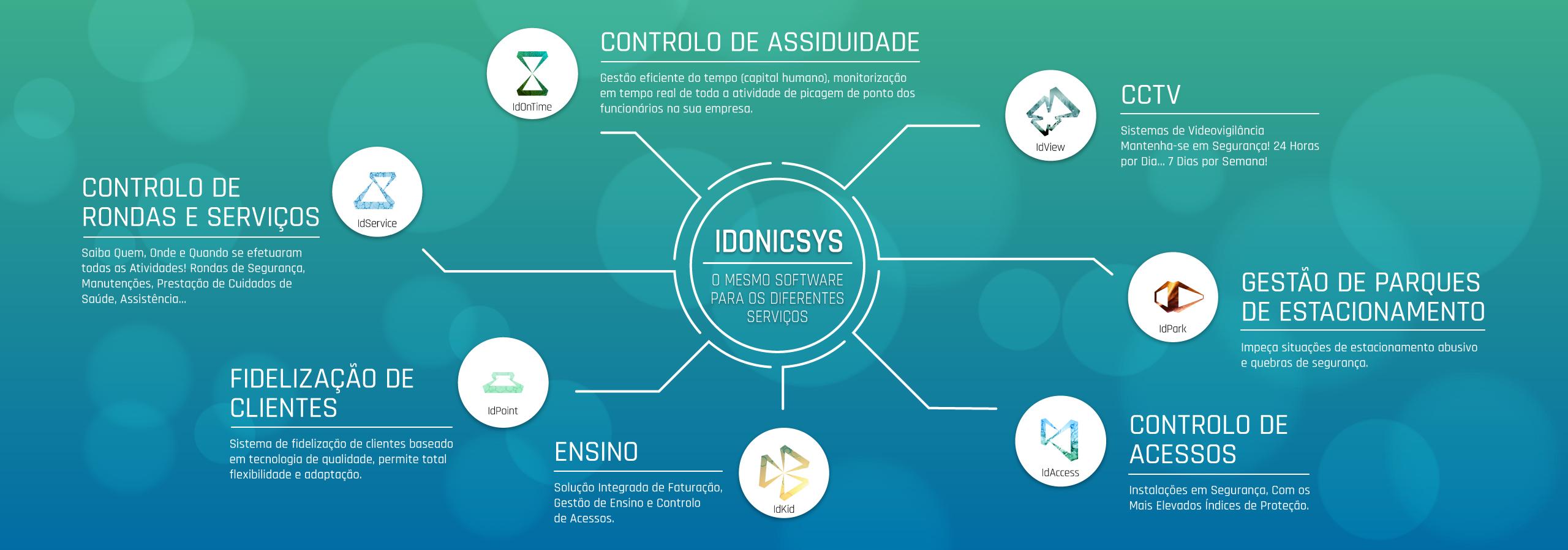 IDONICSYS | Software | Controlo De Assiduidade |Controlo de Acessos | Controlo de Rondas | Serviços | Sistema de Envio de SMS's | Gestão de Parques de Estacionamento | Faturação | Gestão | Controlo de Acessos para o Ensino | Sistema de Fidelização de Clientes | Videovigilância | Gestão de Cantinas