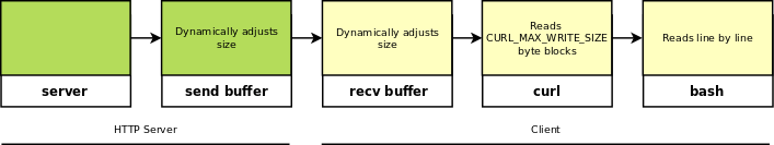 TCP buffer flow chart