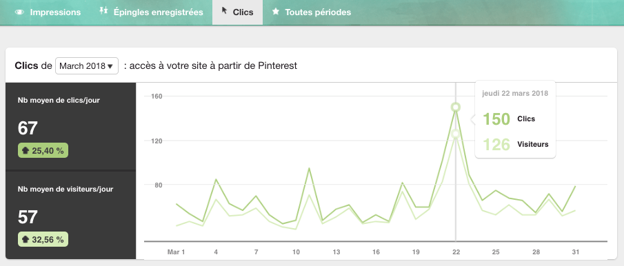 Les bases de Pinterest Analytics