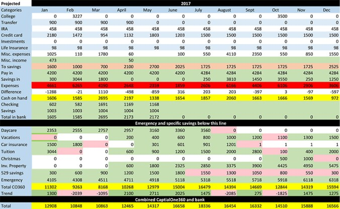 This is an image of a budgeting spreadsheet. It shows the different categories in a budget, with projections into the future.