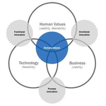 A Fundamentally Simple Framework