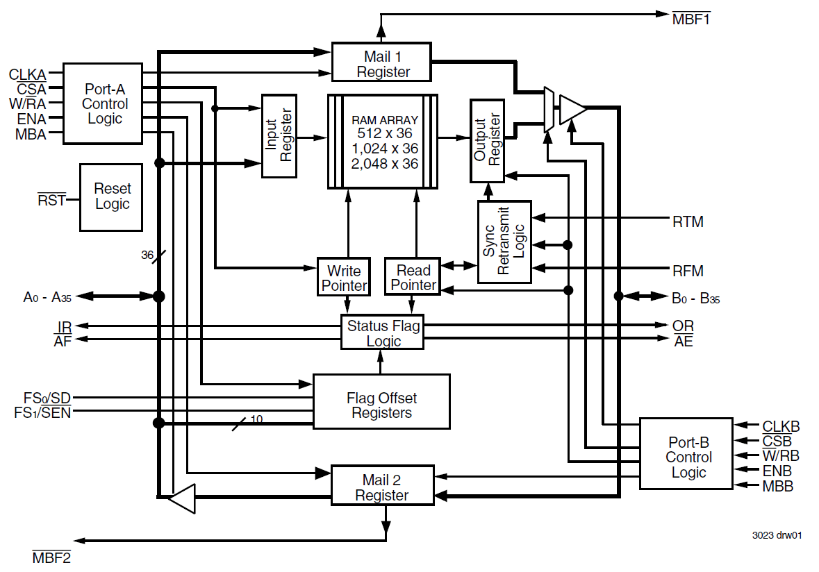 Block Diagram Of Zigbee Technology