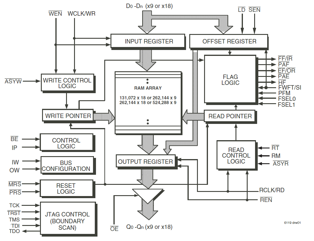 Block Diagram Wireles Mouse