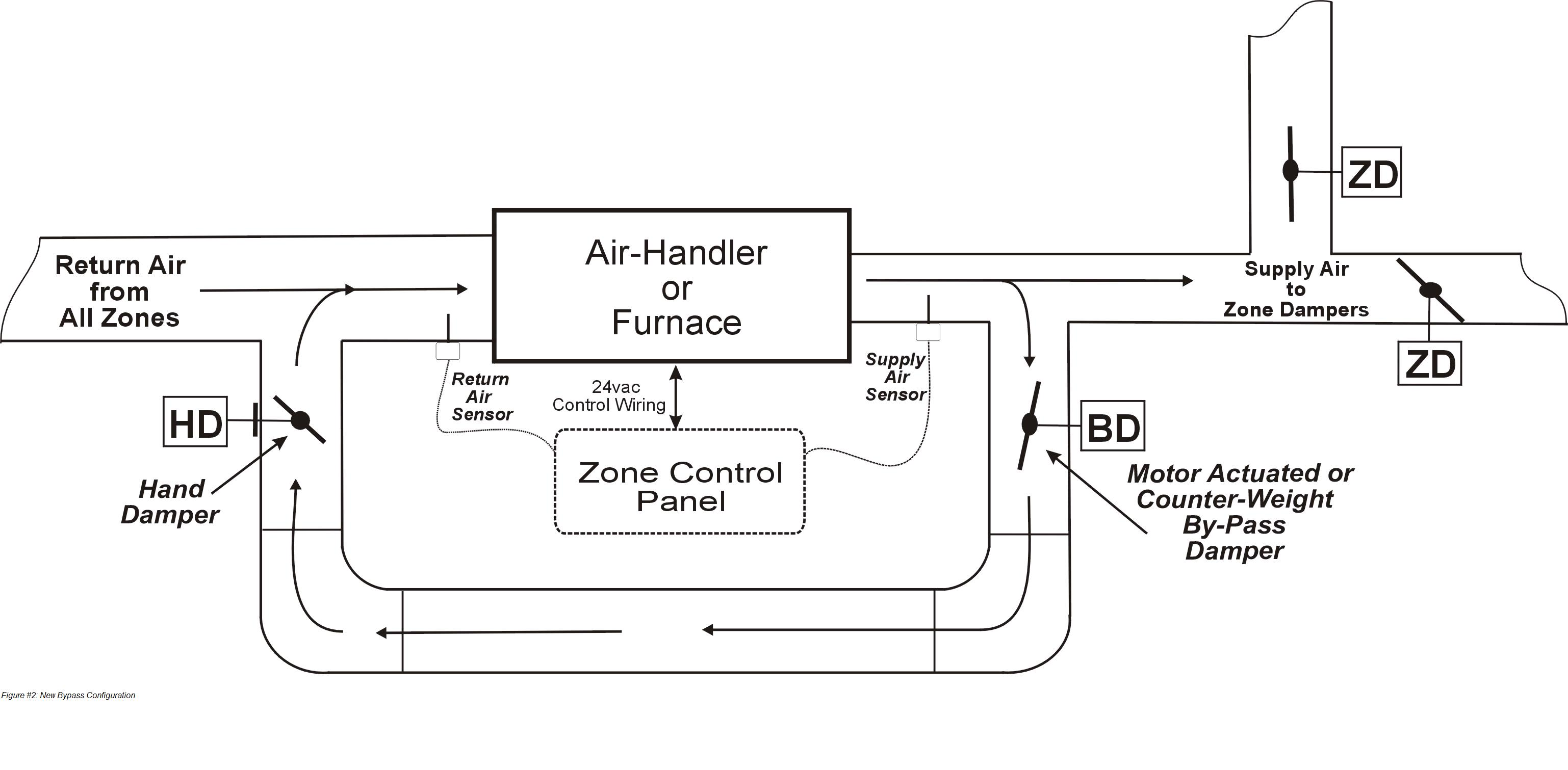 Managing Airflow In Zoned Applications