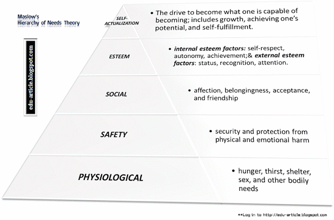 Hierarchy of Needs Theory by Maslow