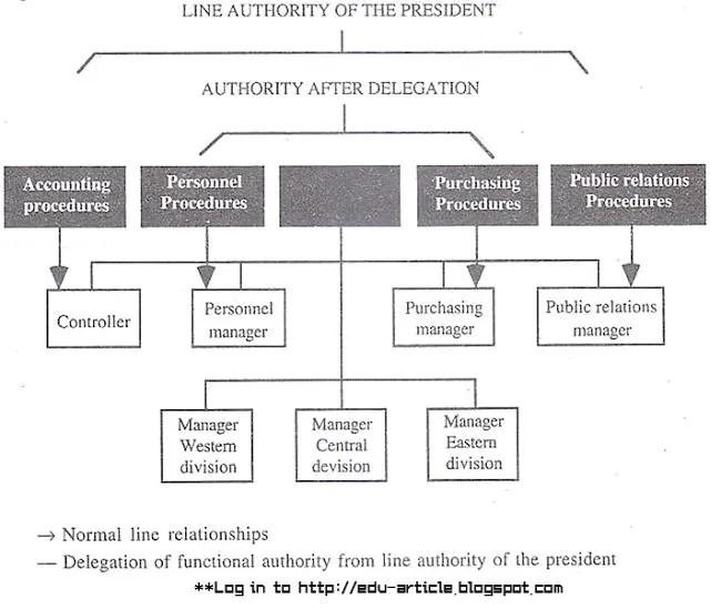 Functional Authority