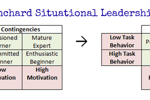 Situational Leadership Theory of Hersey-Blanchard Explained
