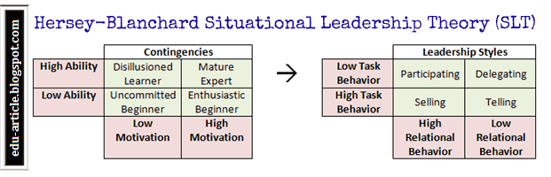 Situational Leadership Theory of Hersey-Blanchard