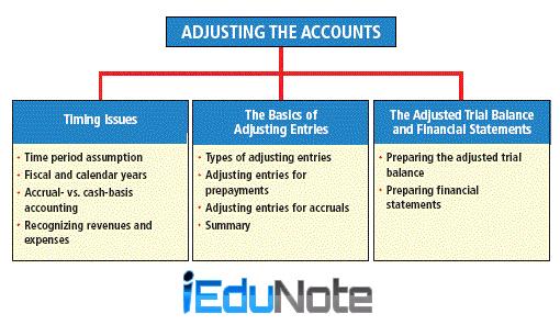 What is Adjusting Entries