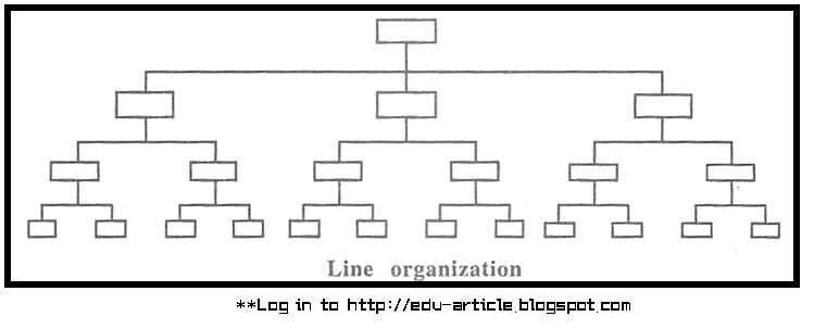 Line and Staff Relationship in Organization (with Example Diagram)