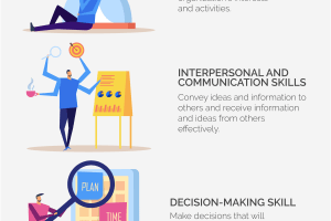 Managerial Skills: 5 Skills Managers Need (Explained)