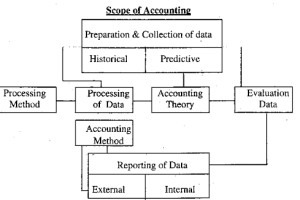 Scope of Accounting in Business and Personal Life