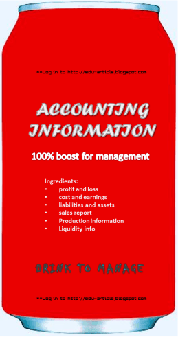 Importance of Accounting in Business Organization