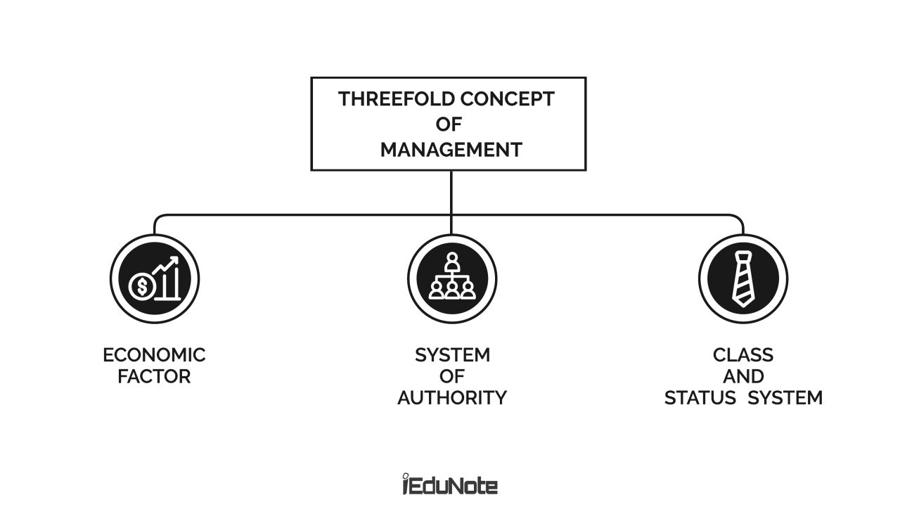 threefold concept of management