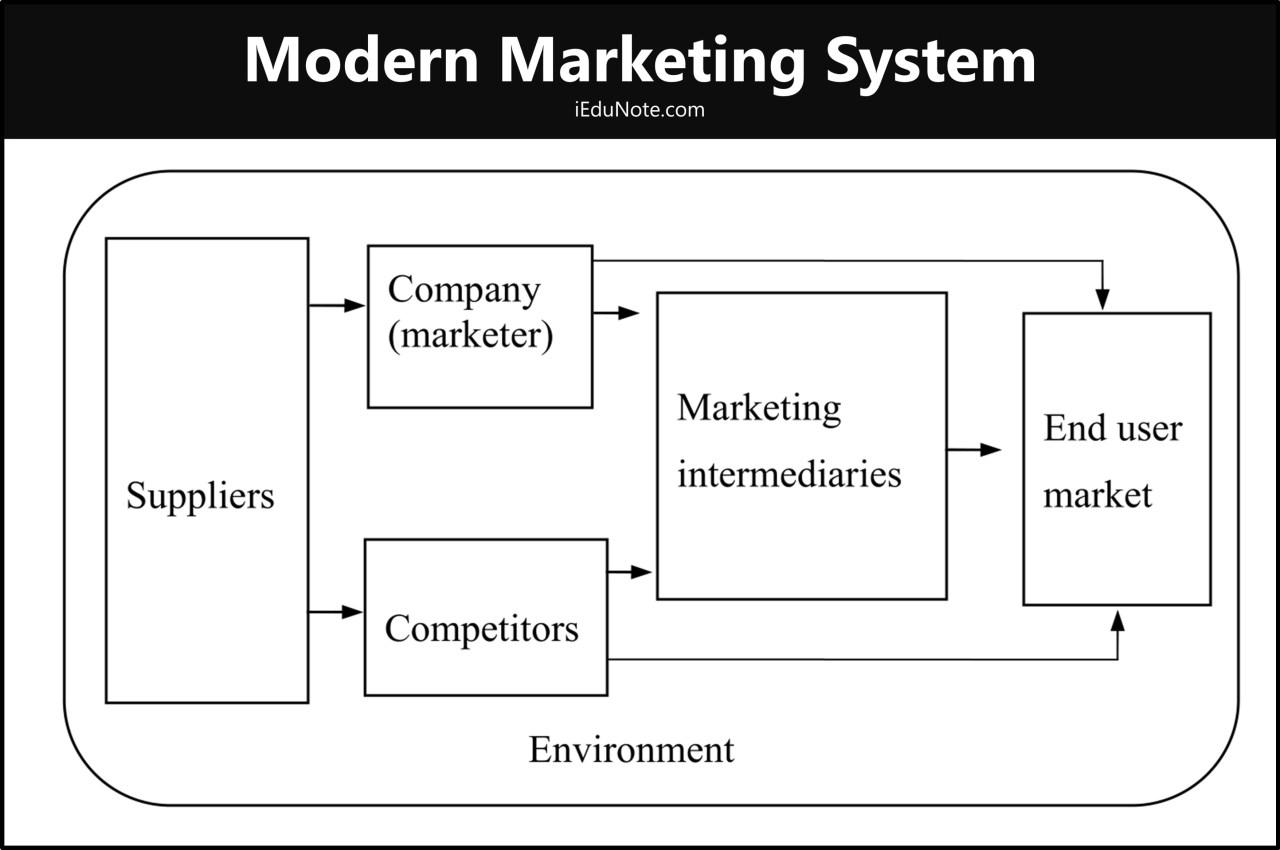modern marketing system